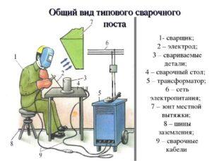 Как Выбрать Сварочное оборудование для профессионального ремонта трубопроводов и металлоконструкций.