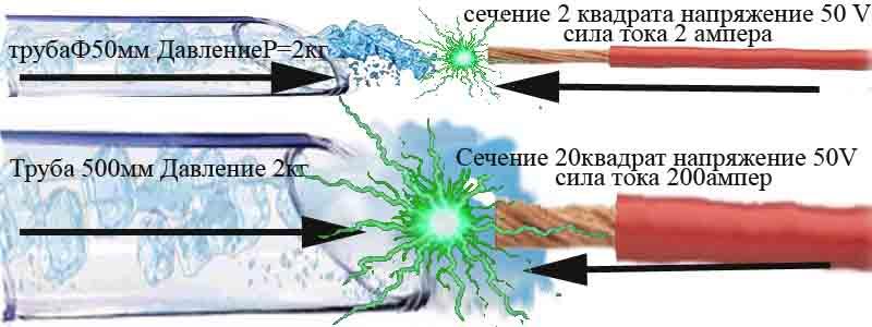 сила тока по аналогии с водой