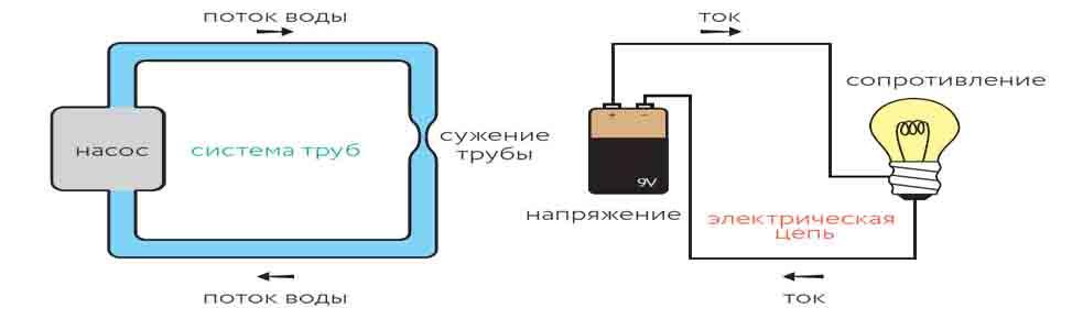 сопротивление тока по аналогии с водой