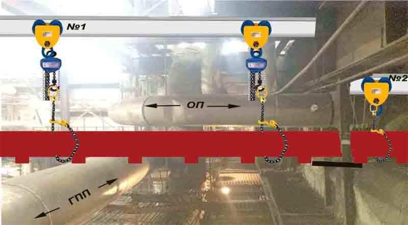 Проект производства работ на ремонт оборудования-Описание порядка проведение работ
